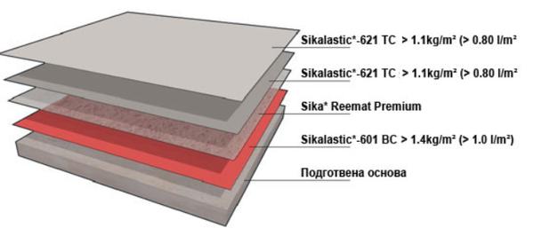 хидроизолация за покриви по система на Сика