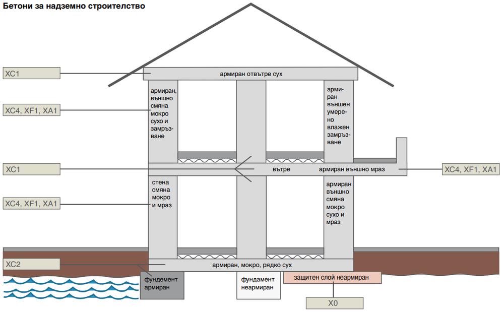 класове по въздействеи на бетона
