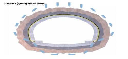 хидроизолация на тунели