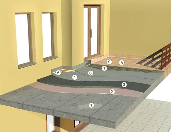 хидроизолация на балкон или тераса в стара загора