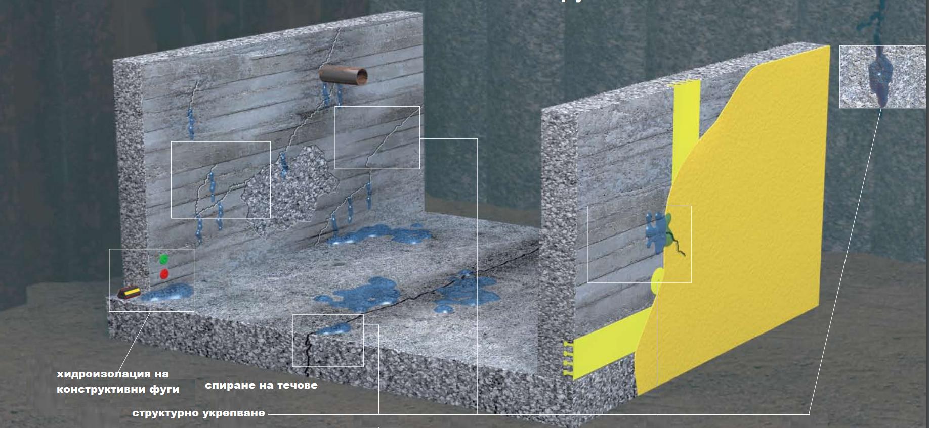 инжектиране на бетон