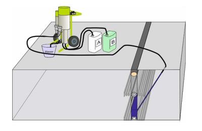 акрилатни гелове за инжектиране