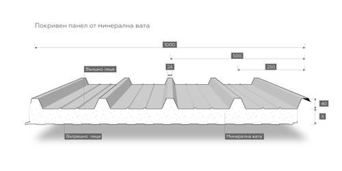 хидроизолация за сандвич панели